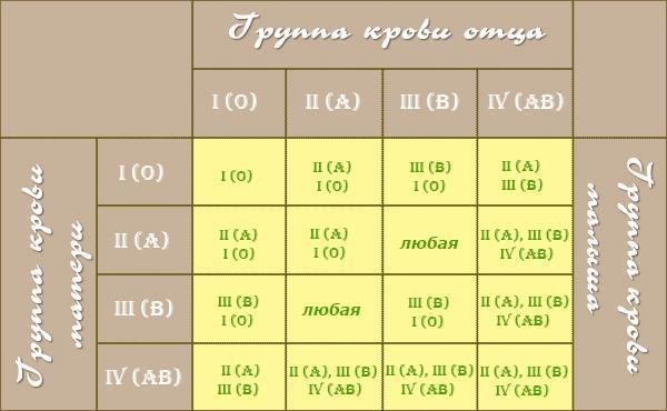 1359395867_tablica-grupp-krovi-roditeley-dlya-zachatiya-rebenka